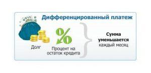 Дифференцированные платежи