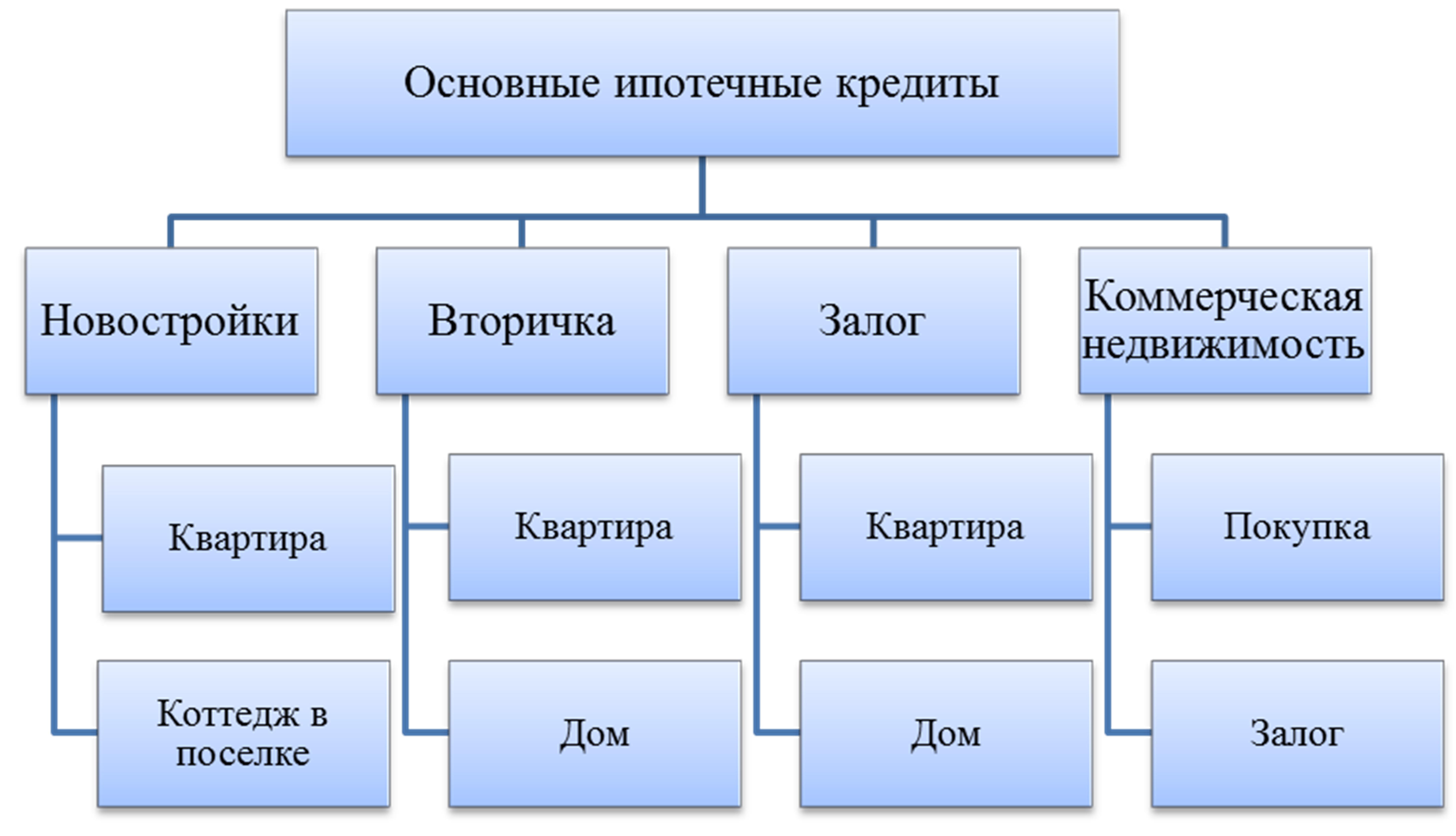 Займ переводом через систему КОНТАКТ без