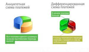Дифференцированные и аннуитетные платежи разница