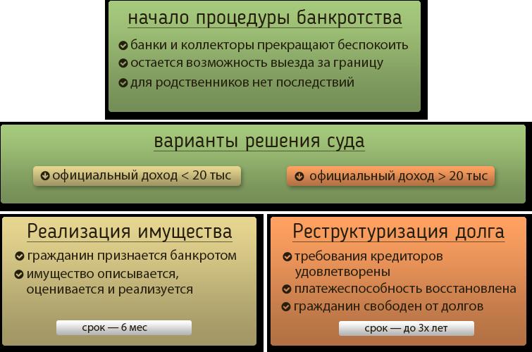 Bankrotstvo-fizicheskogo-litsa-procedura