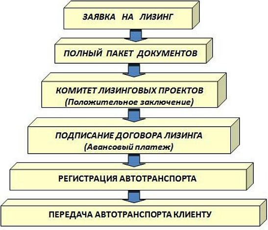 Этапы оформления автолизинга