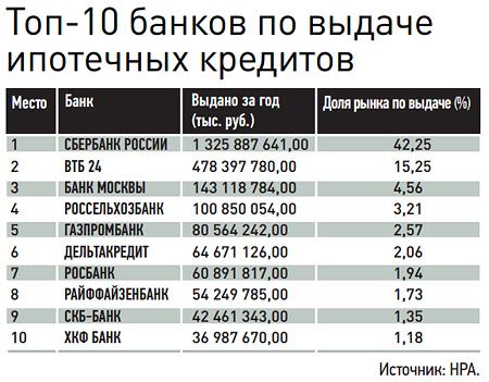 Топ 10 банков по выдаче ипотеки