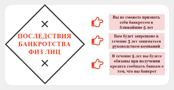 bankrotstvo_fizicheskikh_lits_posledstviya_ograni4enie