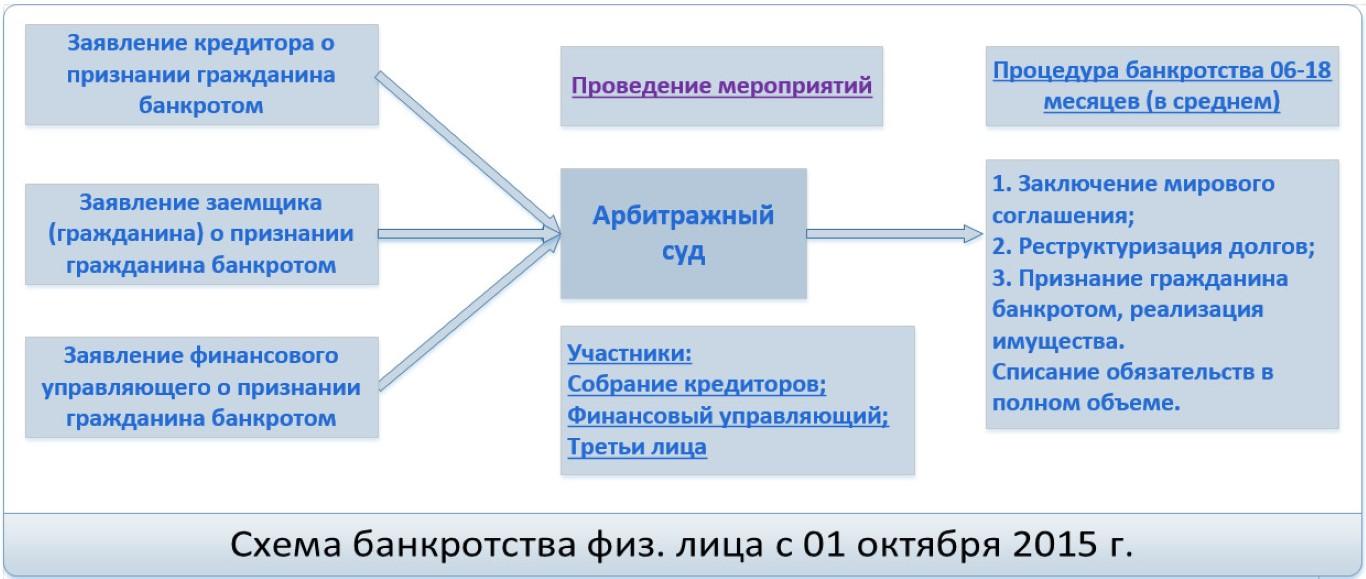 bankrotstvo_fizicheskikh_lits_spisanie_dolga