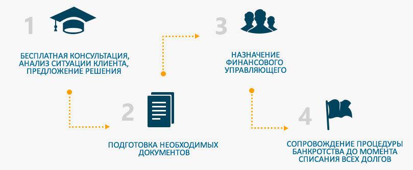 bankrotstvo_fizicheskikh_lits_upravlyauwi