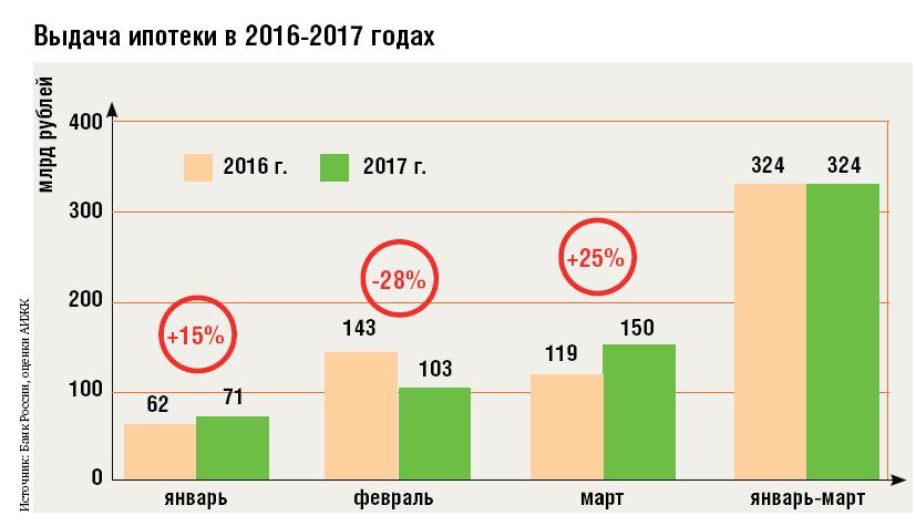 График роста ипотечного кредитования в России