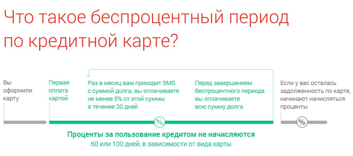 karta-alfa-bank-100-besprocentniy-period