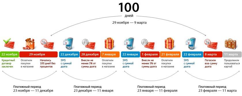 karta-alfa-bank-100-plateshi