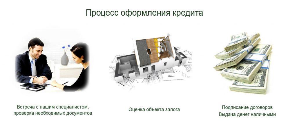 Как оформляется нецелевой кредит под залог недвижимости