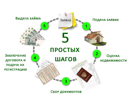 Нецелевой кредит под залог недвижимости: сбор документов и оформление