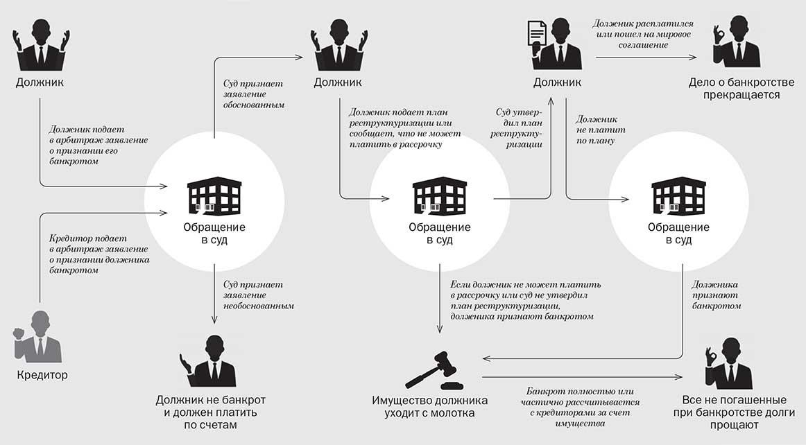 Вклады и банкротство физ.лиц
