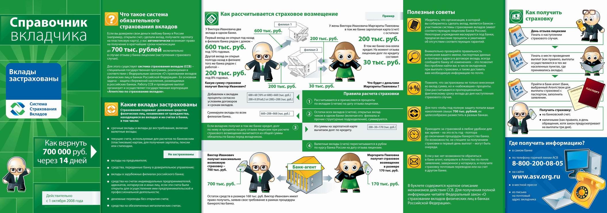 Система страхования вкладов физических лиц и расчет суммы возмещения