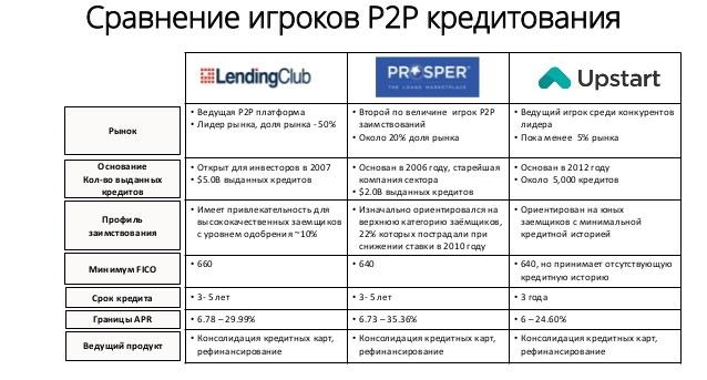 p2p кредитование: обзор мировых сервисов