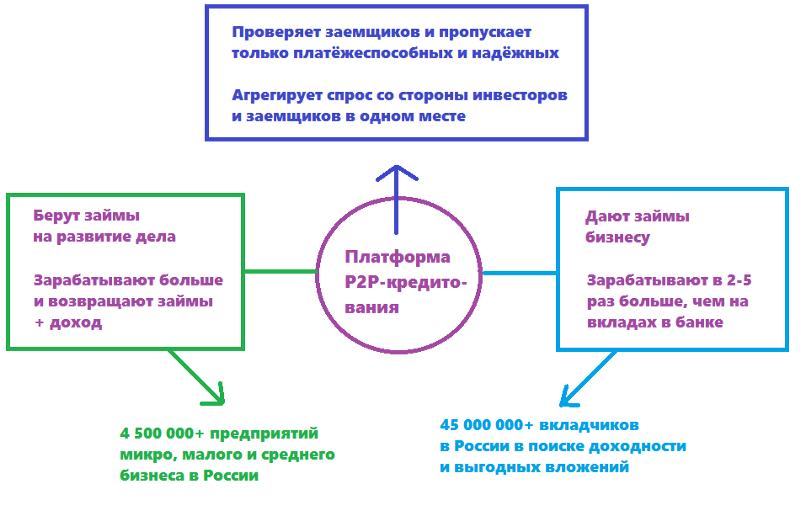 p2p кредитование в России и функции платформ