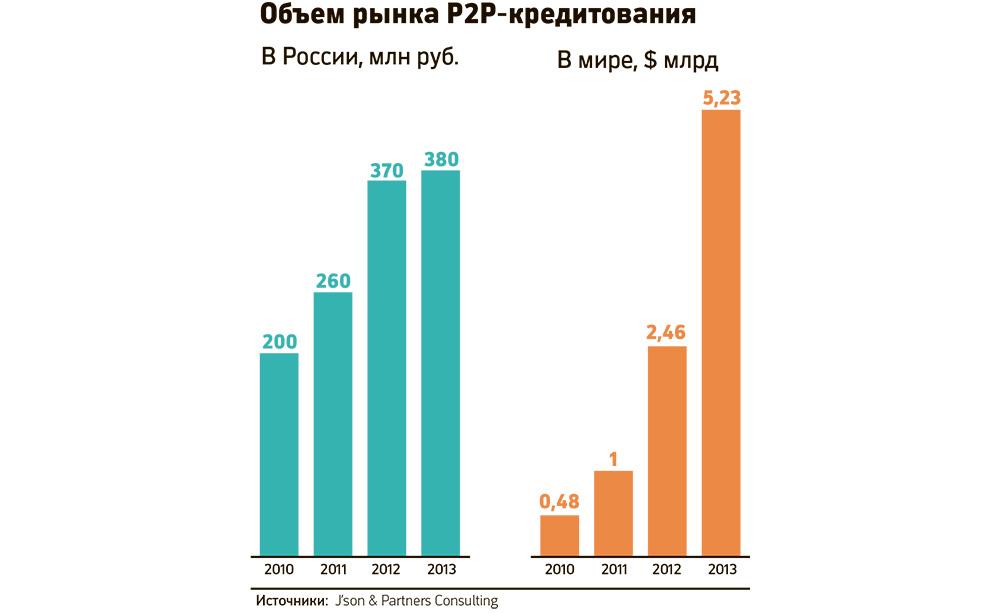 p2p кредитование в России и объем рынка