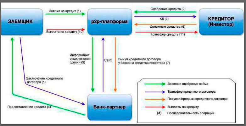 p2p кредитование в России: суть