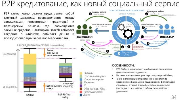 р2р кредитование: пример работы платформы