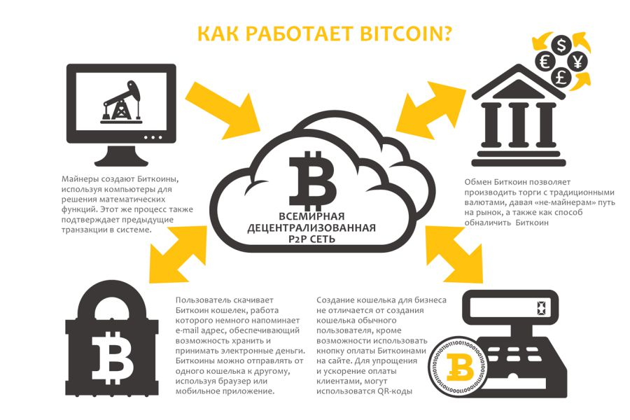 Биткоин и криптовалюта — что это простыми словами