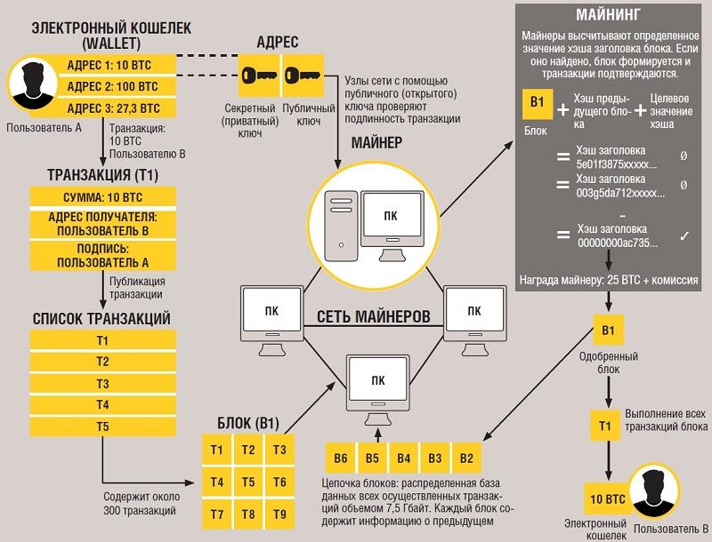 Блокчейн, майнинг и криптовалюта — что это простыми словами