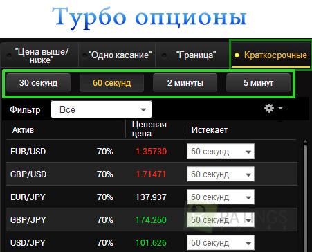 """Бинарный аукцион """"Турбоопцион"""""""