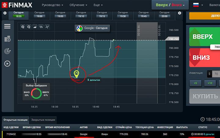 Бинарный аукцион на бирже