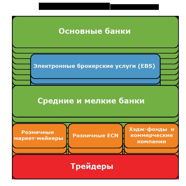 Что такое Форекс и иерархия его участников