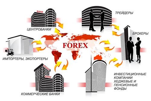 Что такое Форекс и как он работает, кто его участники