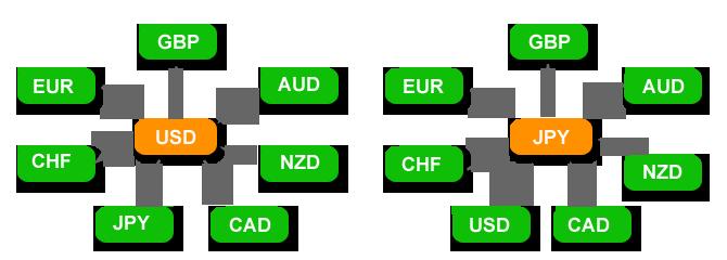 Что такое Форекс и как он работает: примеры валютных пар