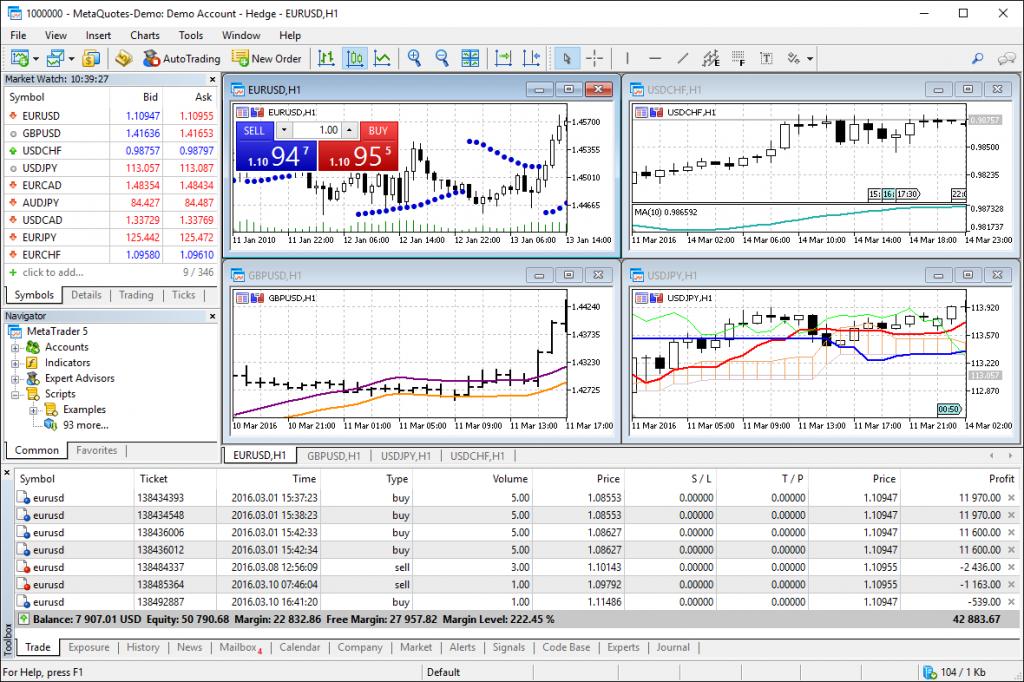 Онлайн-платформа биржи Форекс