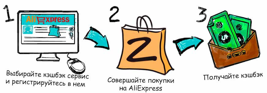 Как выбрать сайт с самым большим кэшбэком на Алиэкспресс