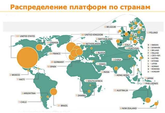 Платформы краудфантинга в мире