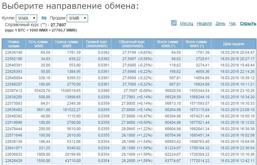 Биткоины за рубли можно купить на Вебмани с минимальной комиссией