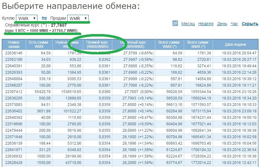 Как вывести биткоины в рубли с помощью платежных систем