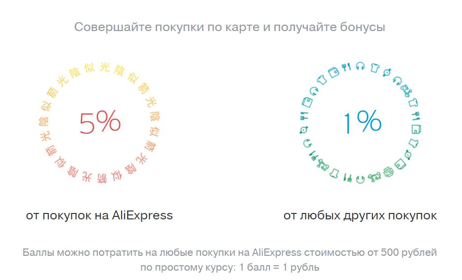 Размер процентов кэшбэка для Алиэкспресс по карте банка