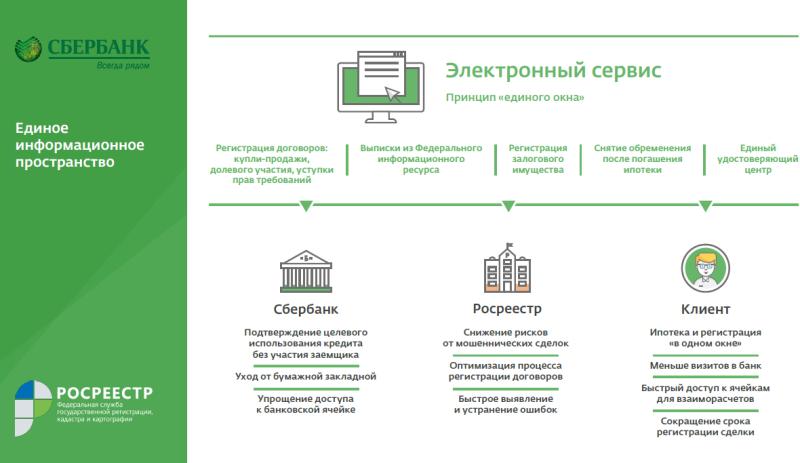 Что такое электронная регистрация сделки по ипотеке: пояснение от Сбербанка