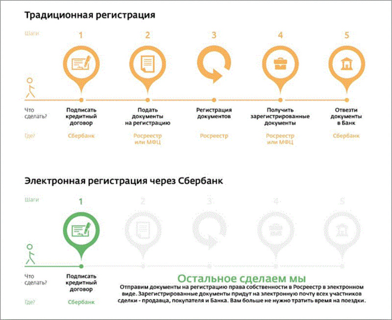 Как происходит электронная регистрации сделки по ипотеке и отличия от обычной процедуры