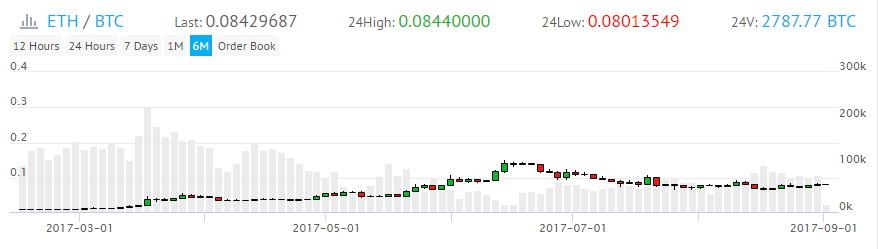 Котировка биткоин кэш на бирже - пример.jpg