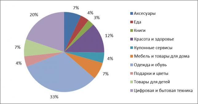 На какие категории товаров можно вернуть кэшбэк в России