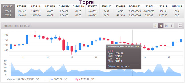 Пример биржи криптовалют, где биткоин можно купить онлайн