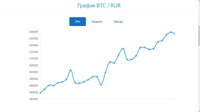 Пример динамики курса биткоина к рублю за 24 часа