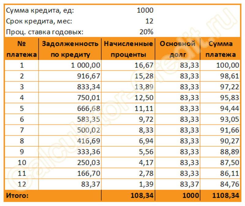 Пример, как расчитаан и уменьшается со временем дифференцированный платеж