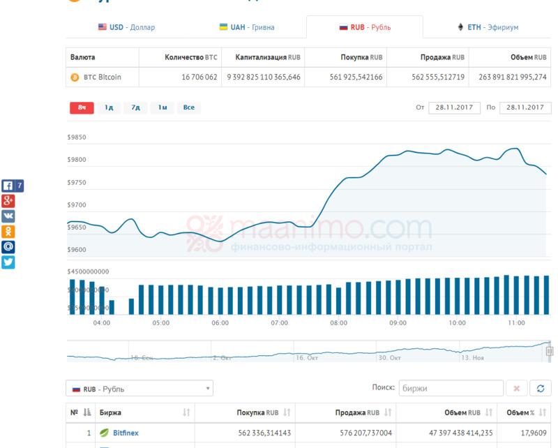 Пример обычного графика с курсом биткоина к рублю