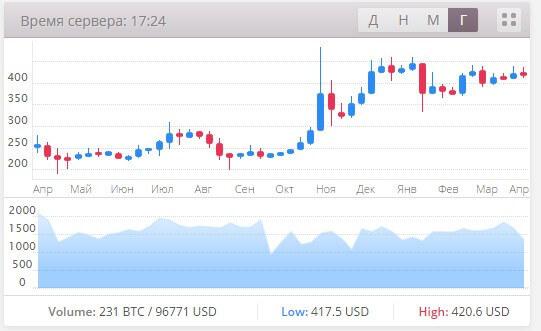 Свечной график курса биткоина к рублю