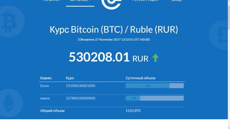 Текущий курс биткоина к рублю (пример - ноябрь 2017)
