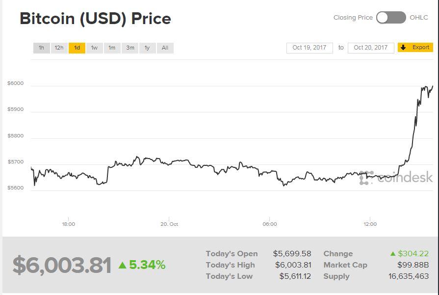 График курса криптовалют в режиме реально времени и как его читать