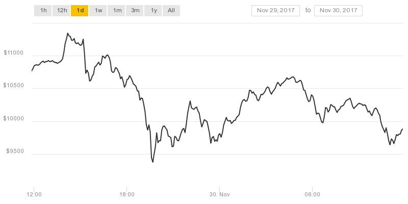 Инвестиции в биткоин отзывы 2017-11