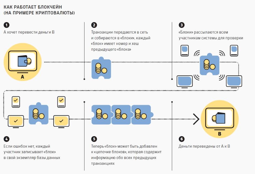 Как работает блокчейн при передаче криптовалюты