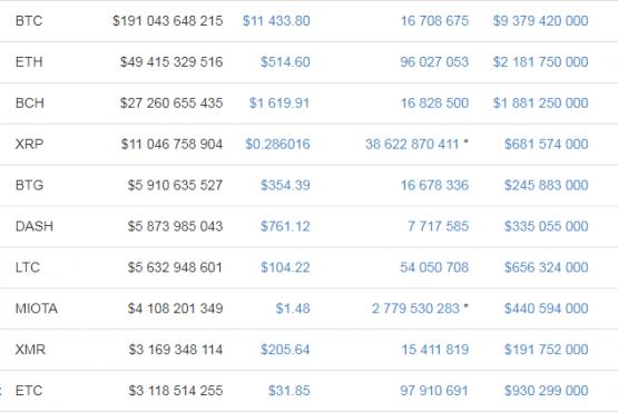 Курс эфириума к доллару в таблице на сайте