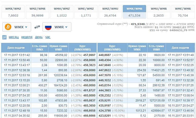 Обмен биткоинов в рубли через Вебмани