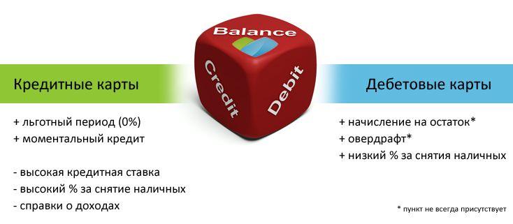 Отличия кредитной карты от дебетовой